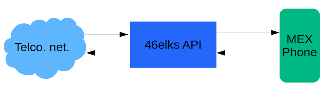 Flow chart showing the communication exchange between telecom and 46elks API and MEX Phone